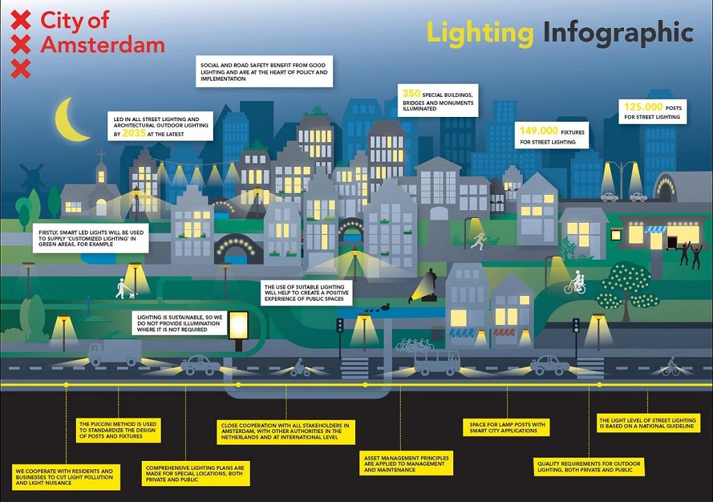 City under microscope amsterdam u2013 transformation and innovation